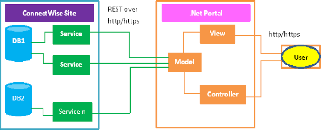 connectwise-rest-api