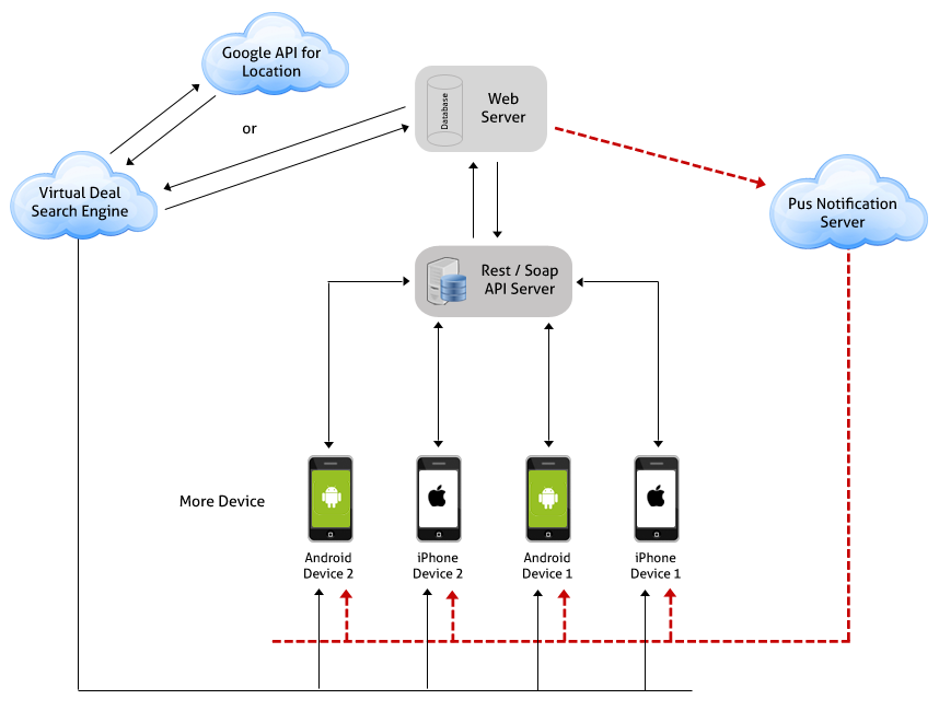 app-mobile-diagram